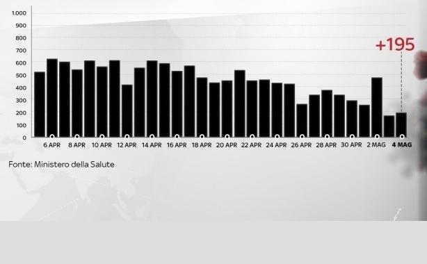 DATI ISTAT, MORTALITÀ IN AUMENTO DEL 49,4%. IL COVID-19 INFLUISCE ANCHE INDIRETTAMENTE SUL NUMERO COMPLESSIVO DI DECESSI